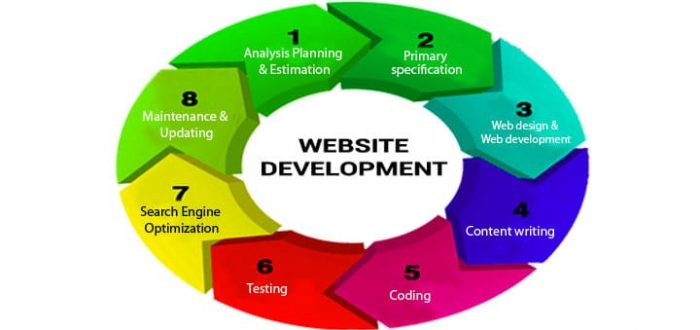website-development-steps-process